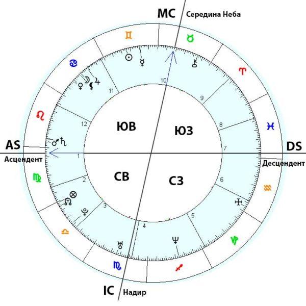 Как читать общие астропрогнозы