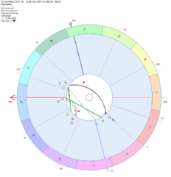 Аспект параллели в астрологии