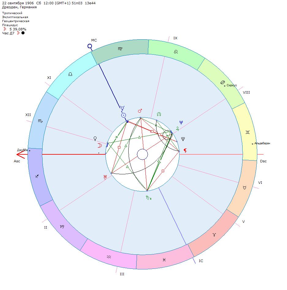 Садизм в гороскопе