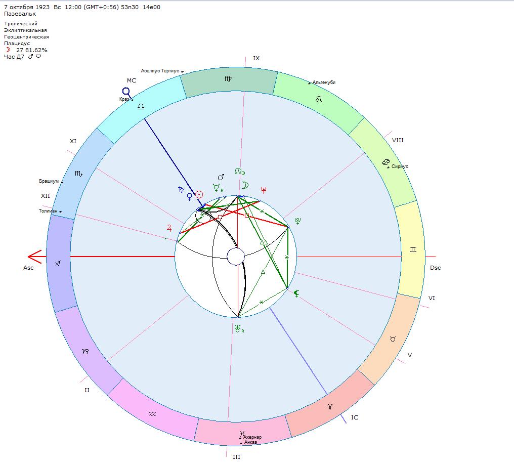 Жестокость в гороскопе