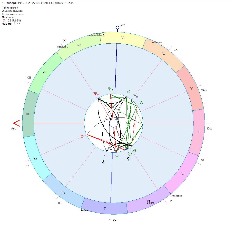 гороскоп садиста