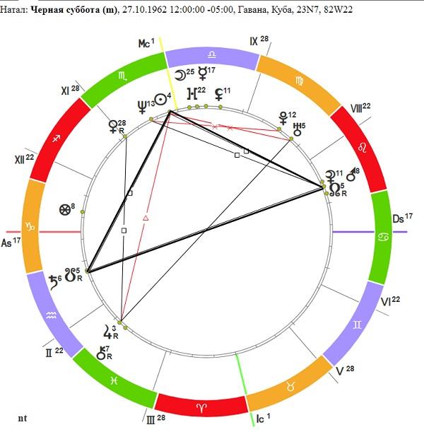 Астрология Карибского кризиса