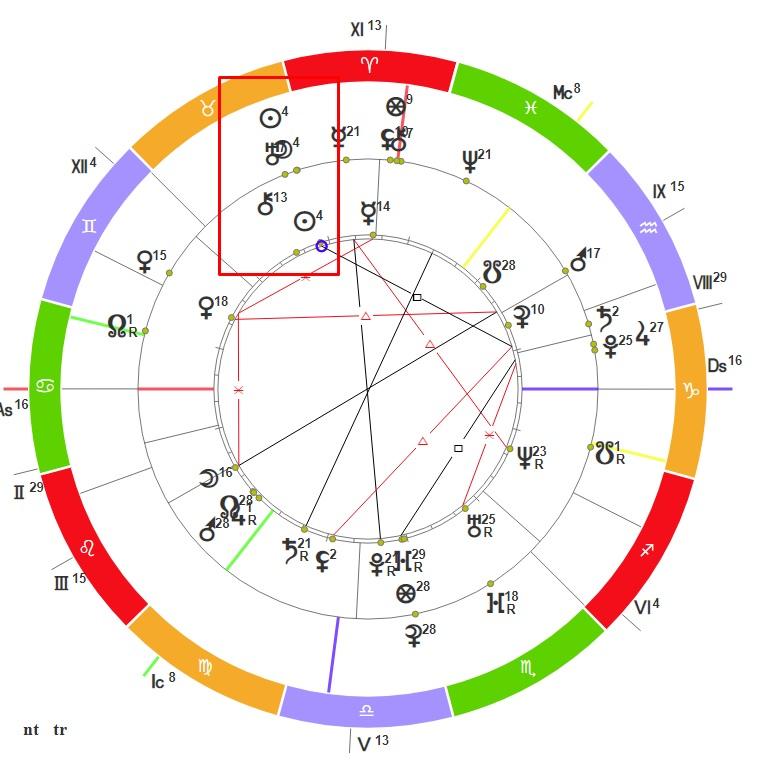 Транзитное новолуние в гороскопе