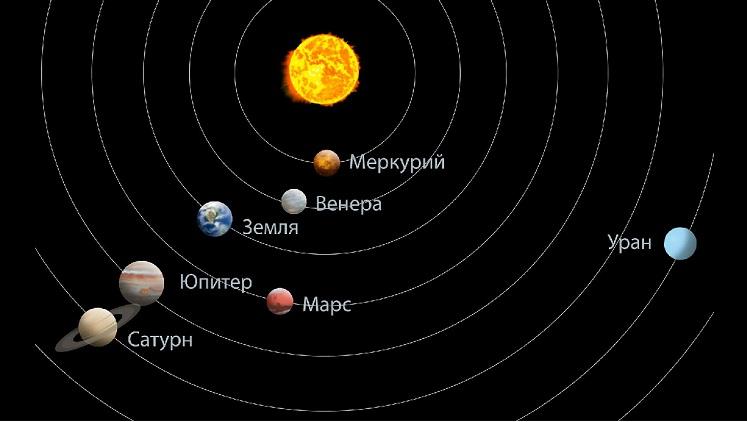 Парад планет в астрологии